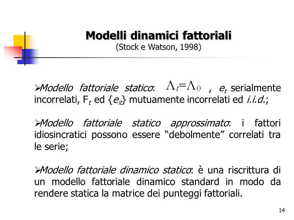 14 Modelli dinamici fattoriali (Stock e Watson, 1998) Modello fattoriale statico:, e t serialmente incorrelati, F t ed {e it } mutuamente incorrelati ed i.i.d.; Modello fattoriale statico approssimato: i fattori idiosincratici possono essere debolmente correlati tra le serie; Modello fattoriale dinamico statico: è una riscrittura di un modello fattoriale dinamico standard in modo da rendere statica la matrice dei punteggi fattoriali.