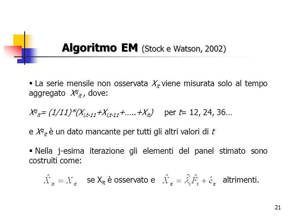 21 Algoritmo EM (Stock e Watson, 2002) La serie mensile non osservata X it viene misurata solo al tempo aggregato X q it, dove: X q it = (1/11)*(X i,t-11 +X i,t-11 +…..+X it ) per t= 12, 24, 36… e X q it è un dato mancante per tutti gli altri valori di t Nella j-esima iterazione gli elementi del panel stimato sono costruiti come: se X it è osservato e altrimenti.