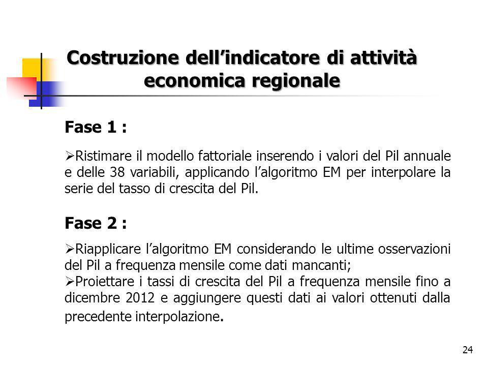 24 Costruzione dellindicatore di attività economica regionale Fase 1 : Ristimare il modello fattoriale inserendo i valori del Pil annuale e delle 38 variabili, applicando lalgoritmo EM per interpolare la serie del tasso di crescita del Pil.