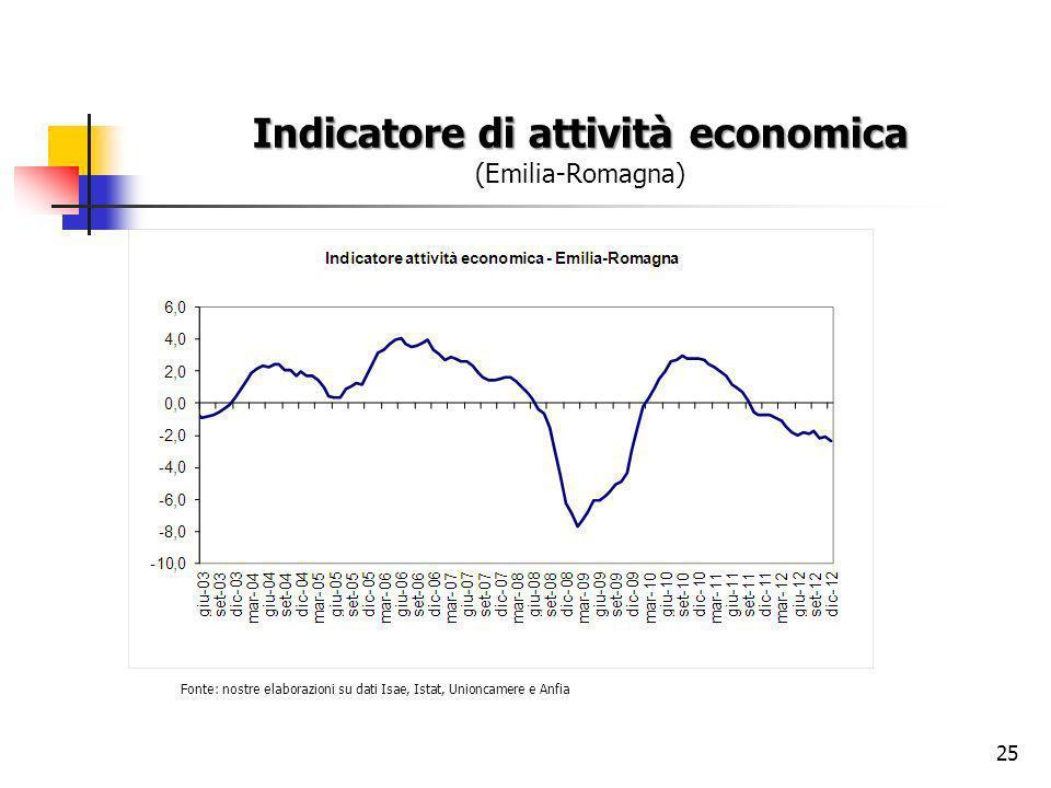 25 Indicatore di attività economica Indicatore di attività economica (Emilia-Romagna) Fonte: nostre elaborazioni su dati Isae, Istat, Unioncamere e Anfia