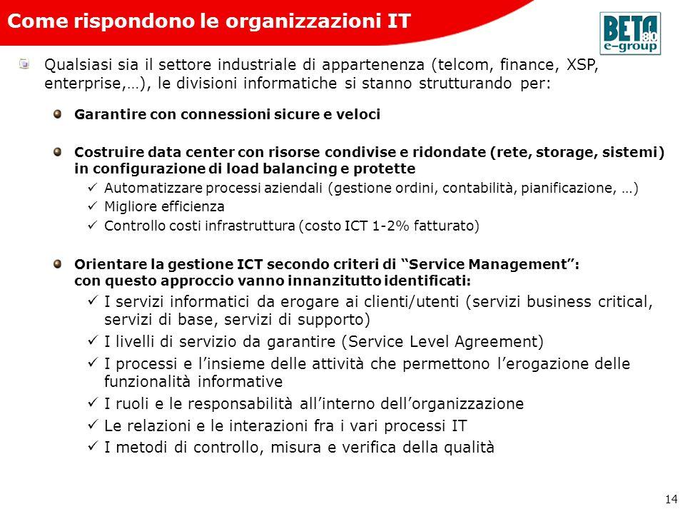 14 Come rispondono le organizzazioni IT Qualsiasi sia il settore industriale di appartenenza (telcom, finance, XSP, enterprise,…), le divisioni inform