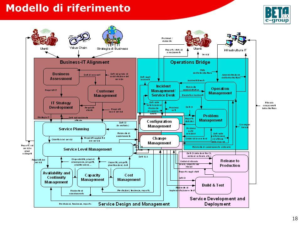 18 Modello di riferimento