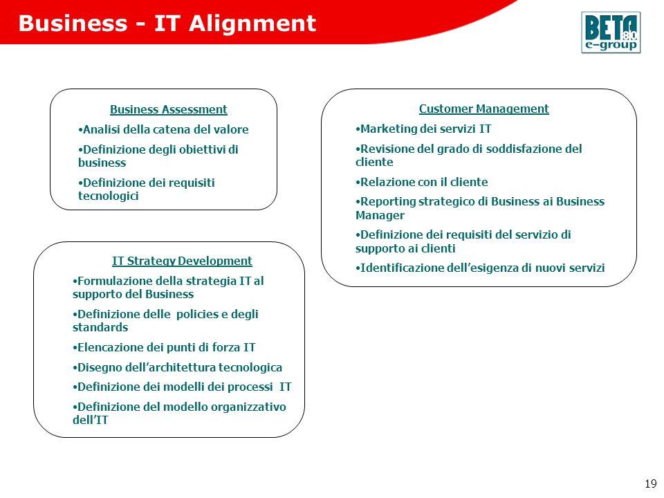 19 Business - IT Alignment Business Assessment Analisi della catena del valore Definizione degli obiettivi di business Definizione dei requisiti tecno