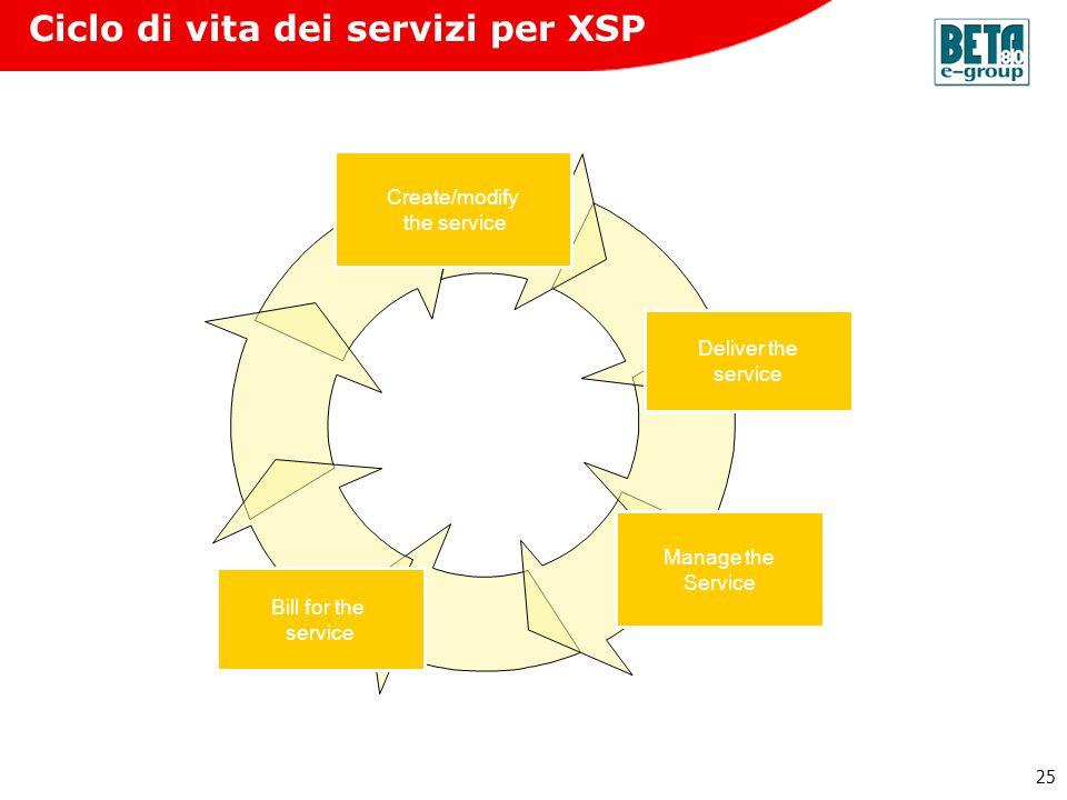 25 Bill for the service Manage the Service Deliver the service Create/modify the service Ciclo di vita dei servizi per XSP