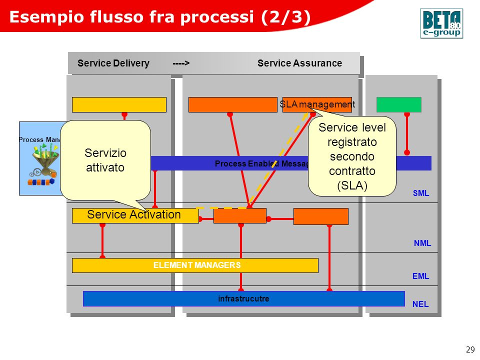 29 Service Delivery ----> Service Assurance SML NML EML NEL ELEMENT MANAGERS infrastrucutre Process Enabled Message Bus Process Manager Service Activa