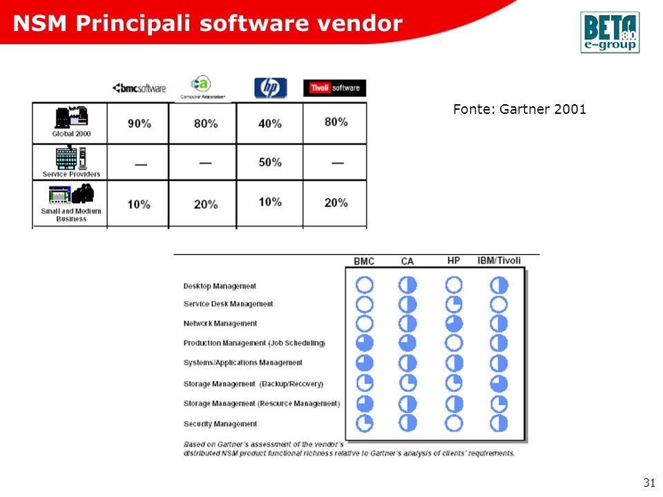 31 NSM Principali software vendor Fonte: Gartner 2001