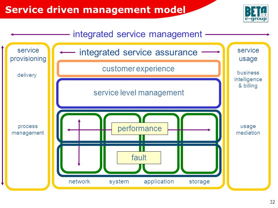 32 customer experience integrated service assurance network systemapplication storage service level management fault performance usage mediation busin
