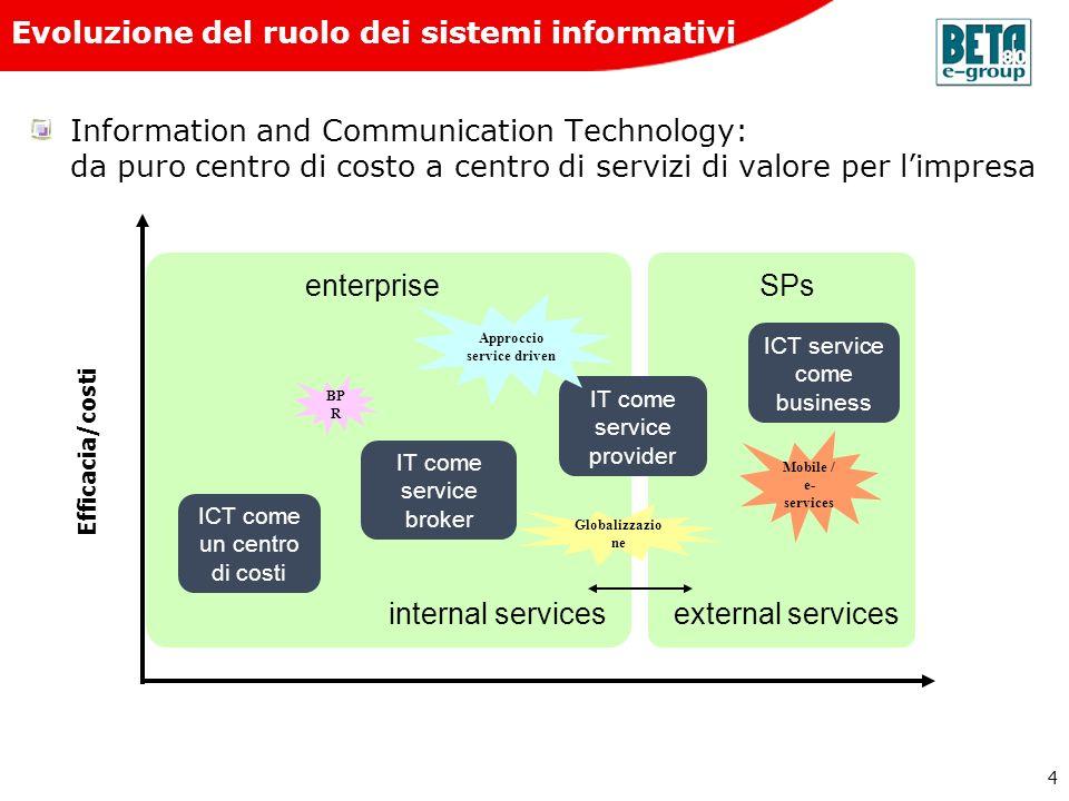 4 Information and Communication Technology: da puro centro di costo a centro di servizi di valore per limpresa external servicesinternal services ICT