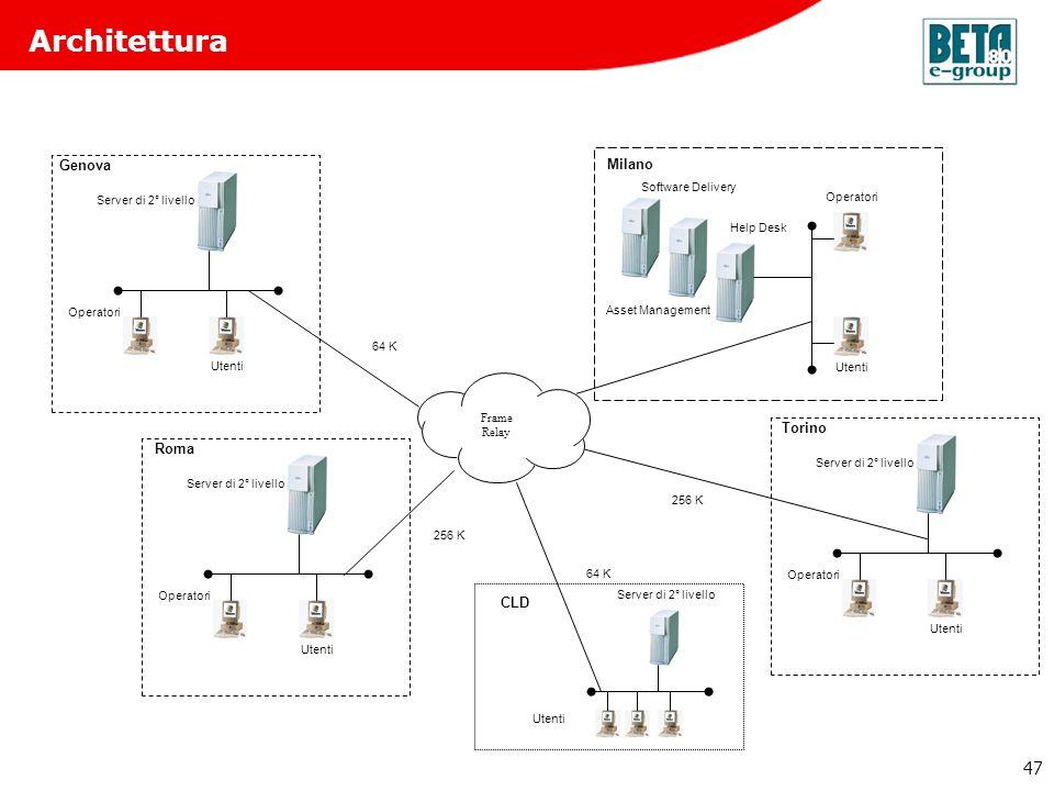 47 Architettura Operatori 256 K 64 K 256 K Utenti Roma Operatori Utenti Server di 2° livello Genova Operatori Utenti Server di 2° livello Torino Opera