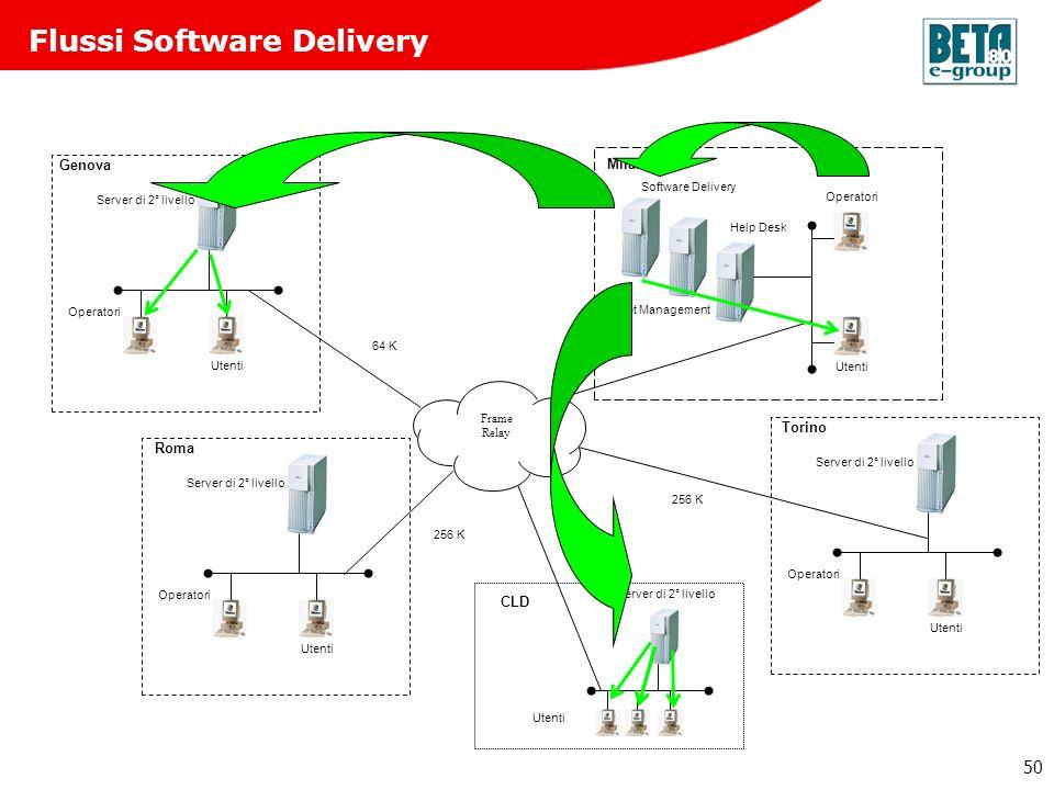 50 Flussi Software Delivery 256 K 64 K 256 K Roma Operatori Utenti Server di 2° livello Genova Operatori Utenti Server di 2° livello Torino Operatori