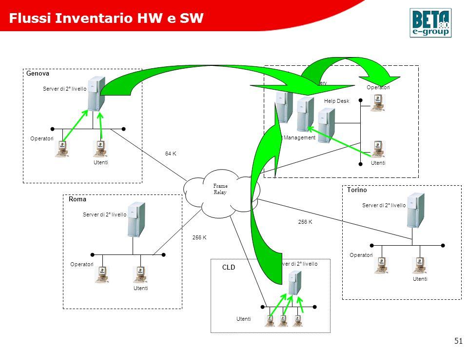 51 Flussi Inventario HW e SW 256 K 64 K 256 K Roma Operatori Utenti Server di 2° livello Genova Operatori Utenti Server di 2° livello Torino Operatori