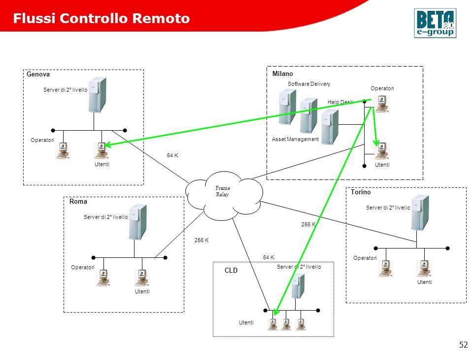 52 Flussi Controllo Remoto 256 K 64 K 256 K Roma Operatori Utenti Server di 2° livello Genova Operatori Utenti Server di 2° livello Torino Operatori U