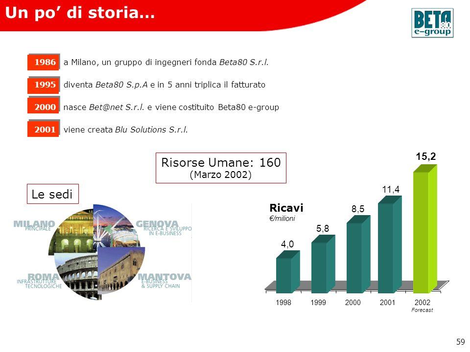 59 1986a Milano, un gruppo di ingegneri fonda Beta80 S.r.l. 1995diventa Beta80 S.p.A e in 5 anni triplica il fatturato 2000nasce Bet@net S.r.l. e vien