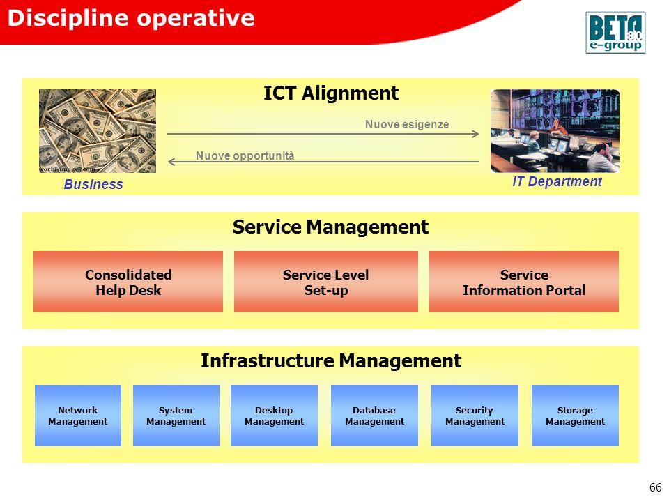 66 Discipline operative Infrastructure Management Network Management System Management Desktop Management Database Management Security Management Stor