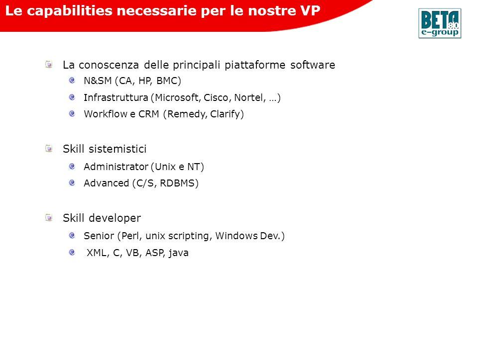 Le capabilities necessarie per le nostre VP La conoscenza delle principali piattaforme software N&SM (CA, HP, BMC) Infrastruttura (Microsoft, Cisco, N