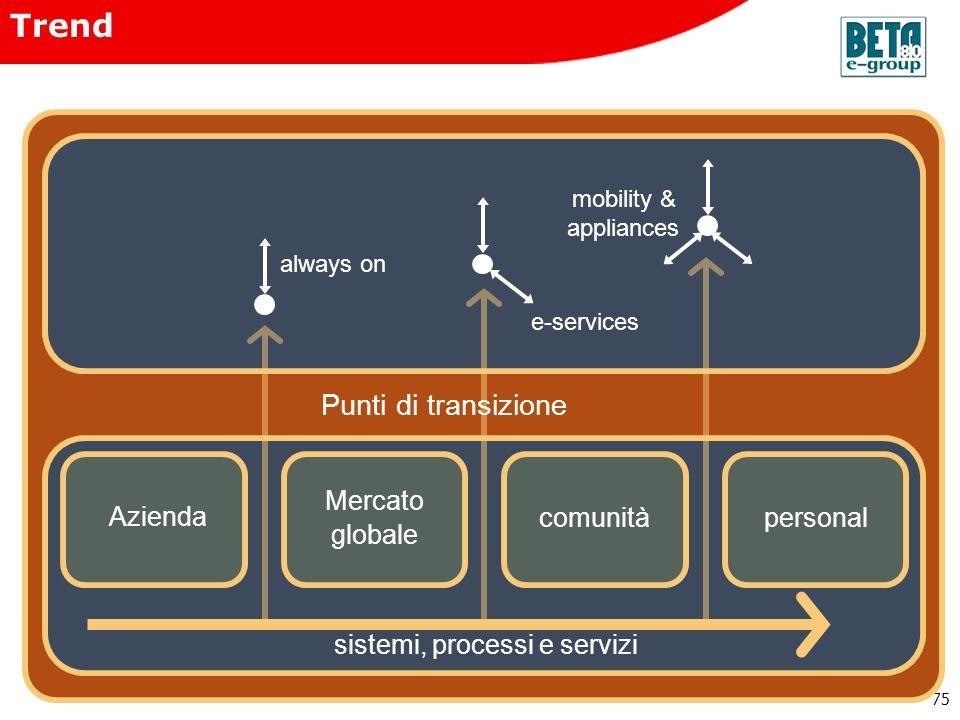 75 mobility & appliances always on e-services comunitàpersonal Azienda Mercato globale sistemi, processi e servizi Trend Punti di transizione