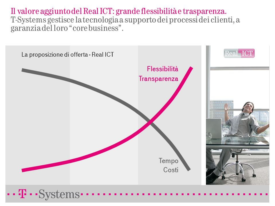 ICT Outsourcing. Portafoglio T-Systems dei Servizi di Outsourcing. Consulting ICT Consulting Infrastructure integration Infrastructure consolidation..