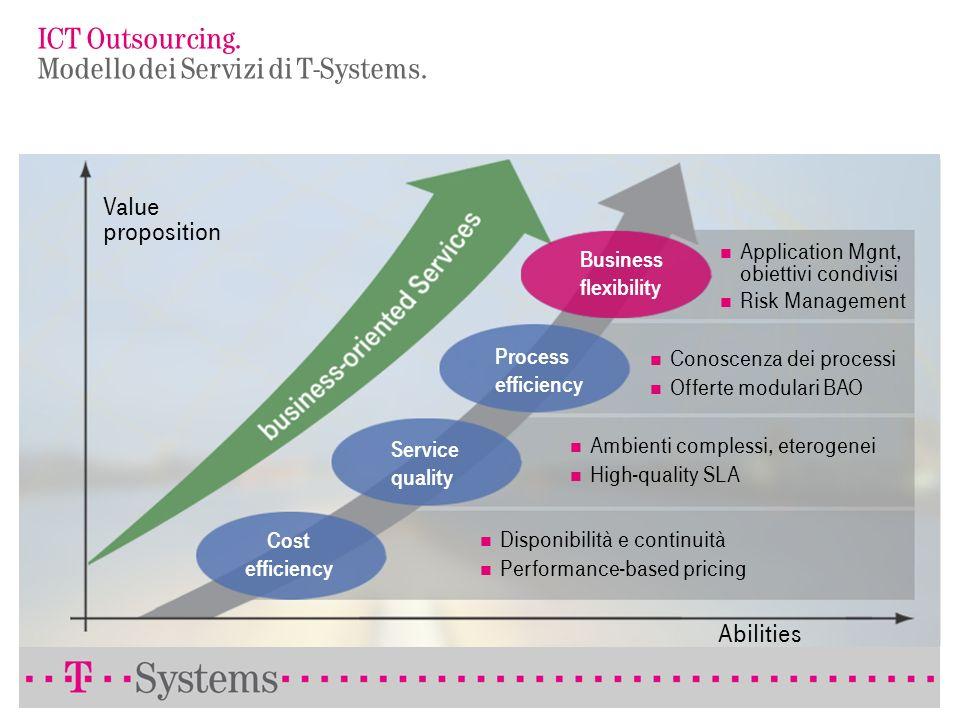 Il mercato dellICT Outsourcing. I benefici portati da un challenger. Creazione di servizi tailor-made Supporto nella riduzione e variabilizzazione dei