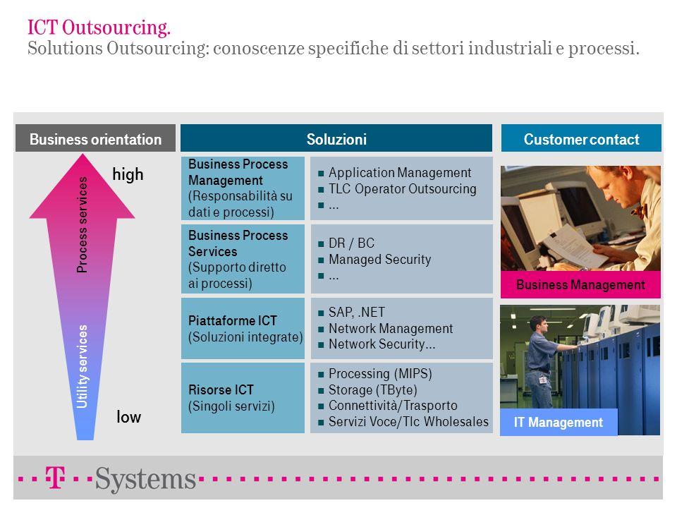 ICT Outsourcing. Modello dei Servizi di T-Systems. Conoscenza dei processi Offerte modulari BAO Ambienti complessi, eterogenei High-quality SLA Dispon