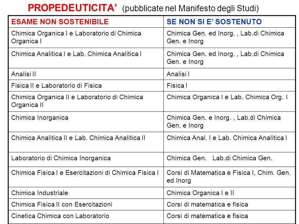 12 PROPEDEUTICITA (pubblicate nel Manifesto degli Studi) ESAME NON SOSTENIBILESE NON SI E SOSTENUTO Chimica Organica I e Laboratorio di Chimica Organi