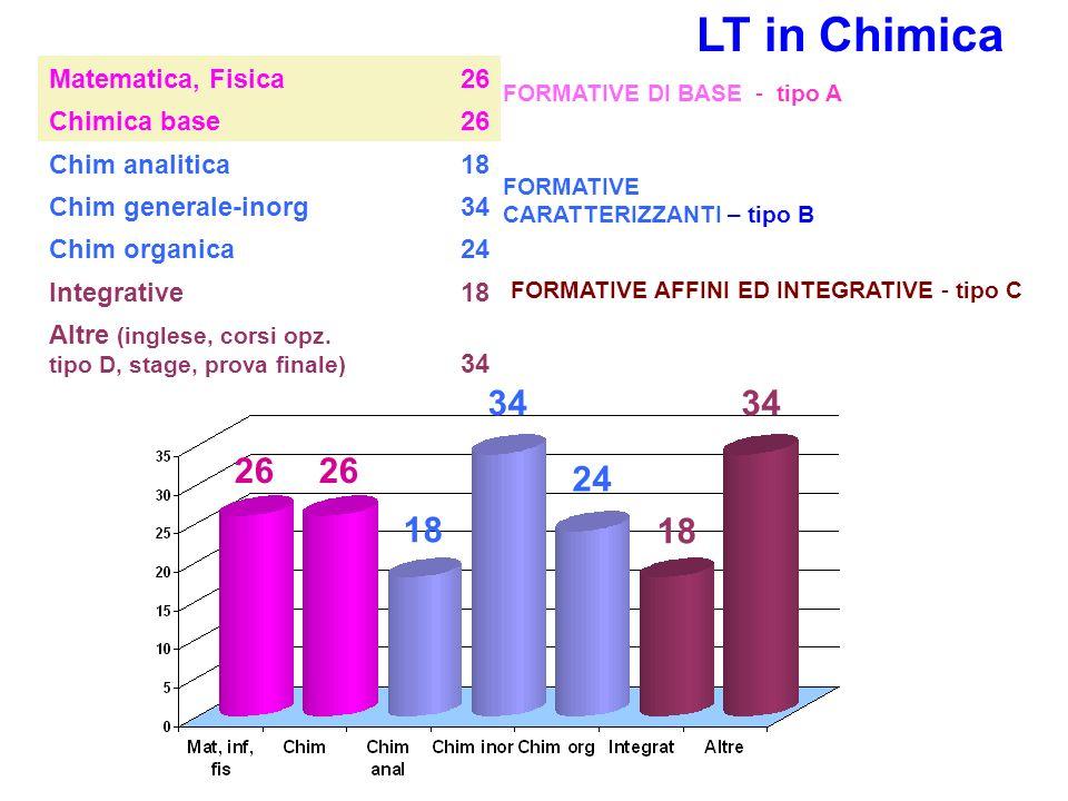 Matematica, Fisica26 Chimica base26 Chim analitica18 Chim generale-inorg34 Chim organica24 Integrative18 Altre (inglese, corsi opz. tipo D, stage, pro