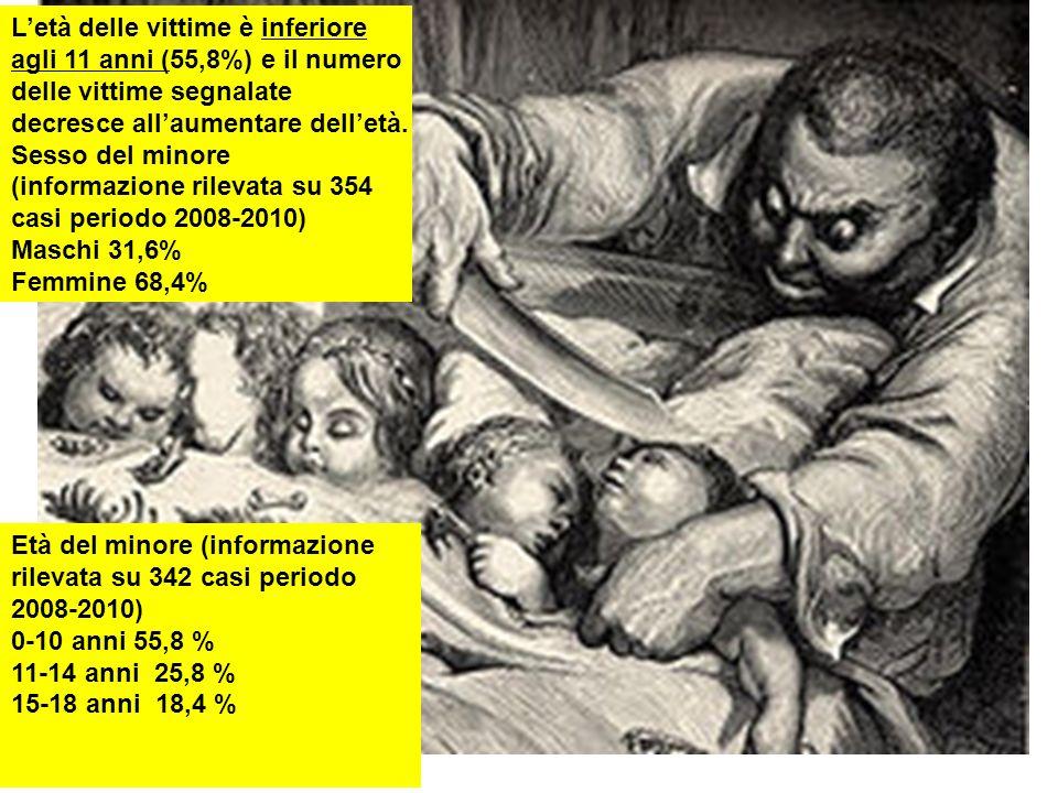11 Letà delle vittime è inferiore agli 11 anni (55,8%) e il numero delle vittime segnalate decresce allaumentare delletà. Sesso del minore (informazio