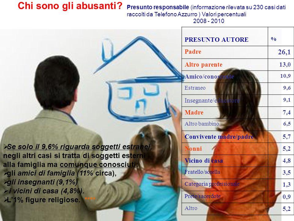 12 Se solo il 9,6% riguarda soggetti estranei, negli altri casi si tratta di soggetti esterni alla famiglia ma comunque conosciuti: gli amici di famig