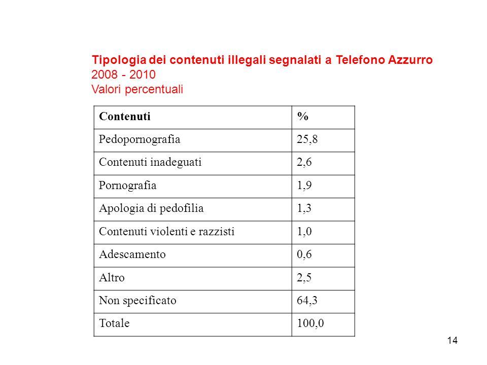 14 Tipologia dei contenuti illegali segnalati a Telefono Azzurro 2008 - 2010 Valori percentuali Contenuti% Pedopornografia25,8 Contenuti inadeguati2,6