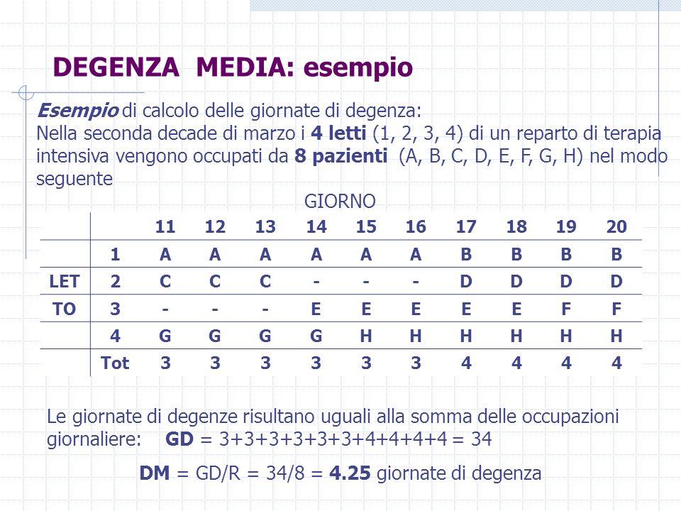 DEGENZA MEDIA: esempio Le giornate di degenze risultano uguali alla somma delle occupazioni giornaliere: GD = 3+3+3+3+3+3+4+4+4+4 = 34 DM = GD/R = 34/