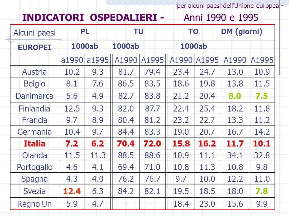 INDICATORI OSPEDALIERI - Anni 1990 e 1995 Alcuni paesi PLTUTODM (giorni) EUROPEI 1000ab a1990a1995A1990A1995A1990A1995A1990A1995 Austria10.29.381.779.