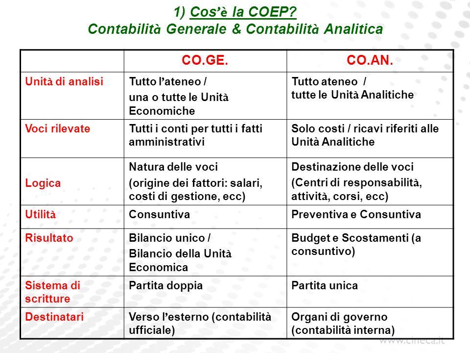 www.cineca.it 1) Cos è la COEP? Contabilit à Generale & Contabilit à Analitica CO.GE.CO.AN. Unit à di analisiTutto l ateneo / una o tutte le Unit à Ec