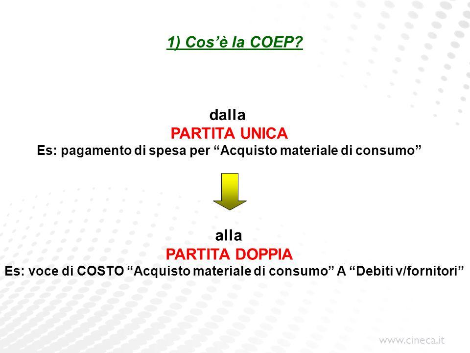 www.cineca.it 1) Cosè la COEP? dalla PARTITA UNICA Es: pagamento di spesa per Acquisto materiale di consumo alla PARTITA DOPPIA Es: voce di COSTO Acqu