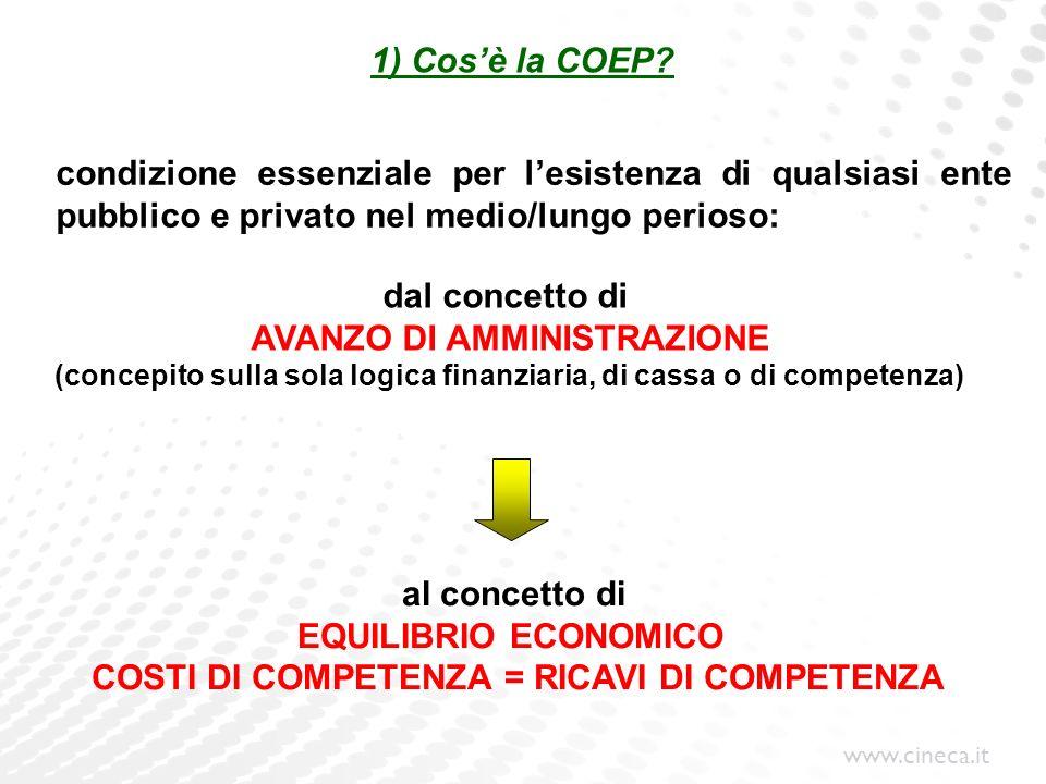 www.cineca.it 1) Cosè la COEP? condizione essenziale per lesistenza di qualsiasi ente pubblico e privato nel medio/lungo perioso: dal concetto di AVAN