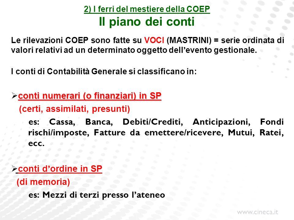 www.cineca.it 2) I ferri del mestiere della COEP Il piano dei conti Le rilevazioni COEP sono fatte su VOCI (MASTRINI) = serie ordinata di valori relat