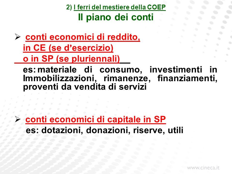 www.cineca.it 2) I ferri del mestiere della COEP Il piano dei conti conti economici di reddito, in CE (se d esercizio) o in SP (se pluriennali) es:mat