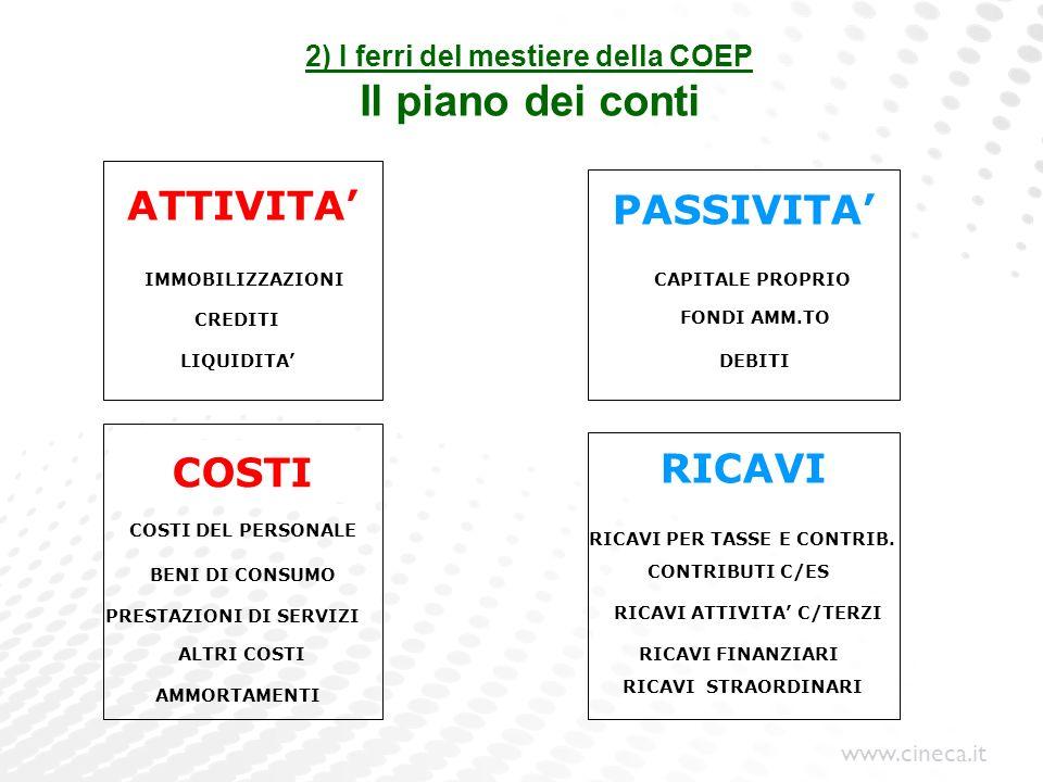 www.cineca.it 2) I ferri del mestiere della COEP Il piano dei conti ATTIVITA COSTI PASSIVITA RICAVI IMMOBILIZZAZIONI CREDITI LIQUIDITA CAPITALE PROPRI