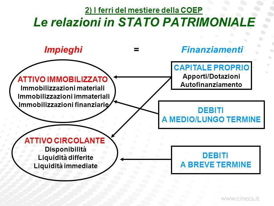 www.cineca.it 2) I ferri del mestiere della COEP Le relazioni in STATO PATRIMONIALE Impieghi =Finanziamenti CAPITALE PROPRIO Apporti/Dotazioni Autofin