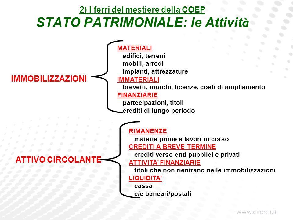 www.cineca.it 2) I ferri del mestiere della COEP STATO PATRIMONIALE: le Attivit à IMMOBILIZZAZIONI MATERIALI edifici, terreni mobili, arredi impianti,