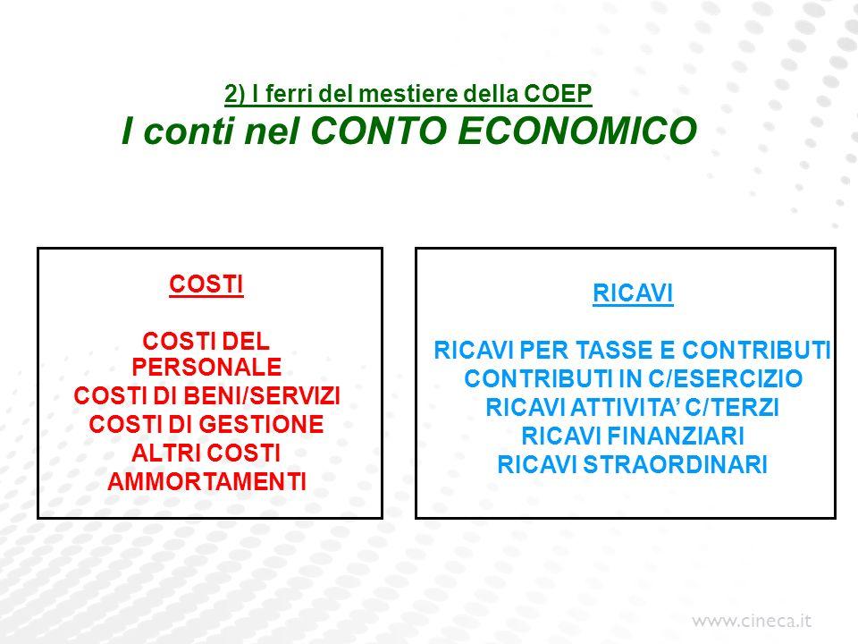 www.cineca.it 2) I ferri del mestiere della COEP I conti nel CONTO ECONOMICO COSTI COSTI DEL PERSONALE COSTI DI BENI/SERVIZI COSTI DI GESTIONE ALTRI C