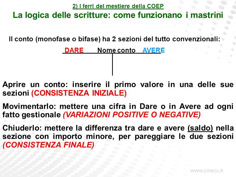 www.cineca.it 2) I ferri del mestiere della COEP La logica delle scritture: come funzionano i mastrini Il conto (monofase o bifase) ha 2 sezioni del t