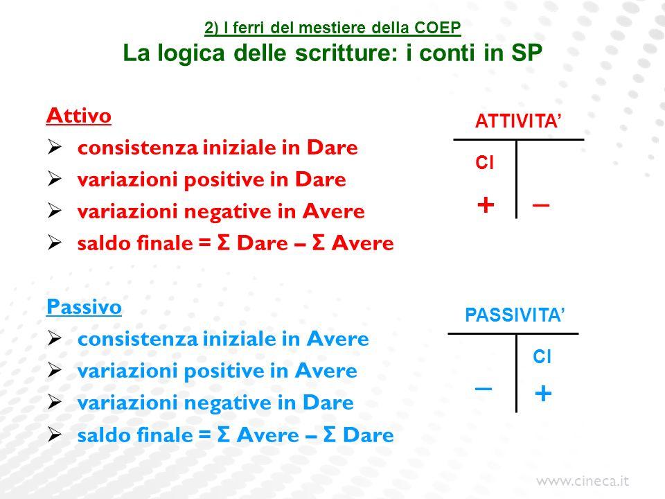 www.cineca.it 2) I ferri del mestiere della COEP La logica delle scritture: i conti in SP Attivo consistenza iniziale in Dare variazioni positive in D