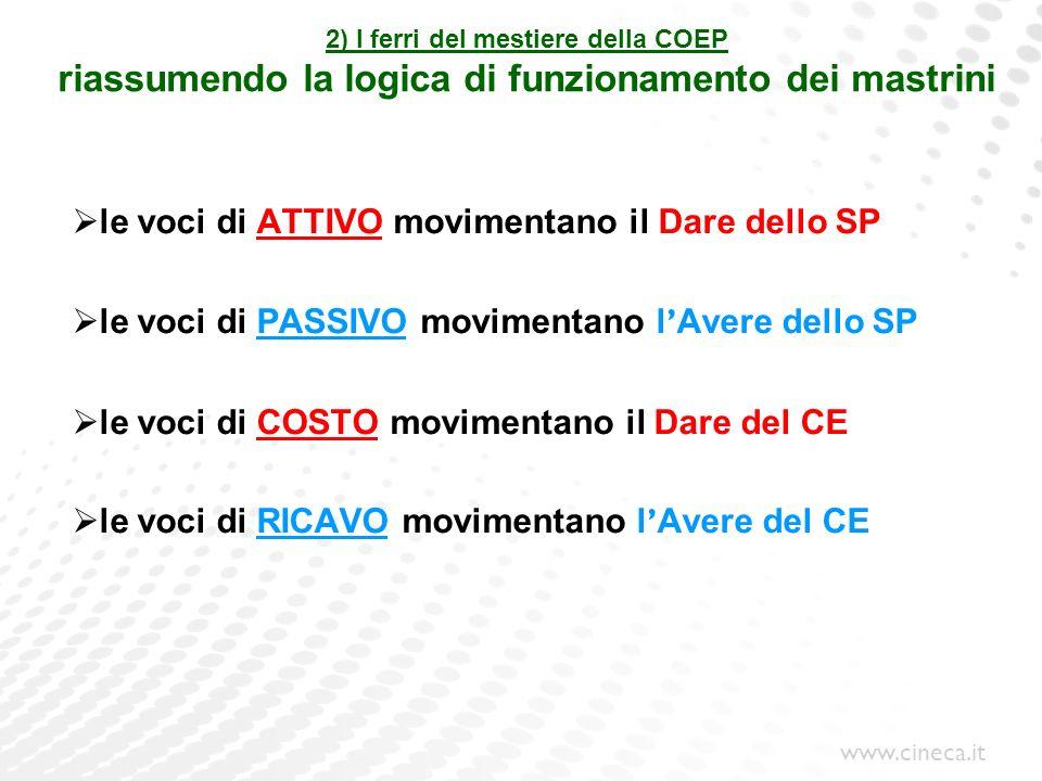 www.cineca.it 2) I ferri del mestiere della COEP riassumendo la logica di funzionamento dei mastrini le voci di ATTIVO movimentano il Dare dello SP le