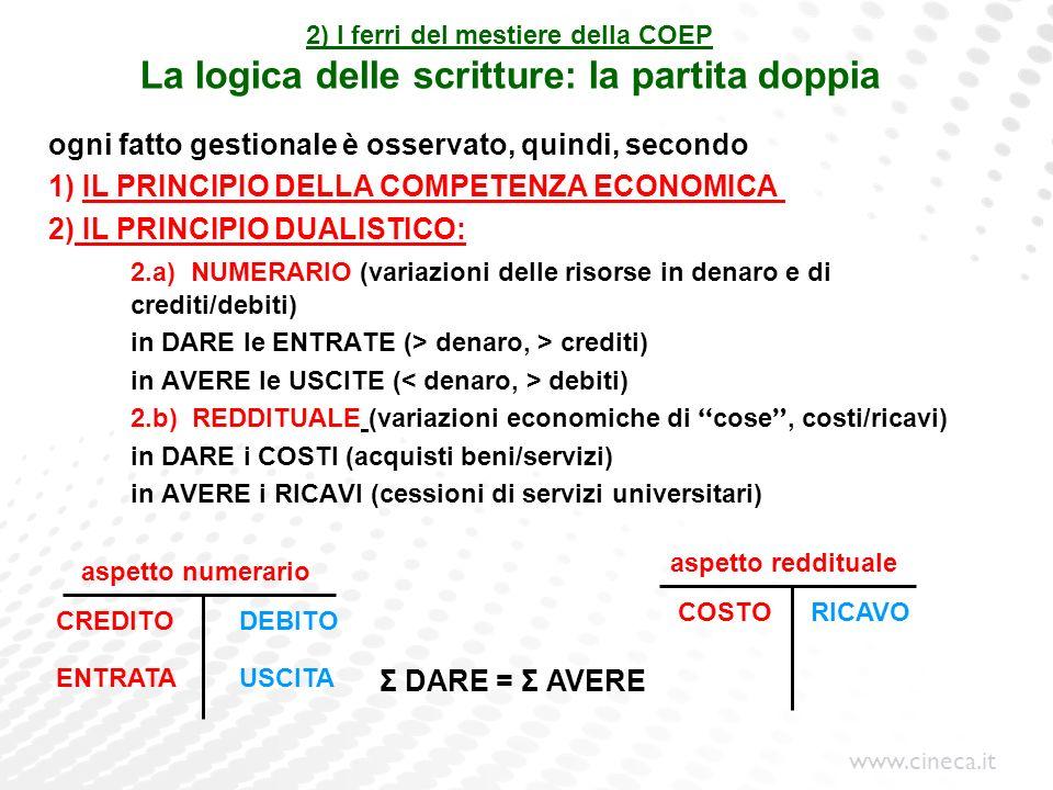 www.cineca.it 2) I ferri del mestiere della COEP La logica delle scritture: la partita doppia ogni fatto gestionale è osservato, quindi, secondo 1) IL
