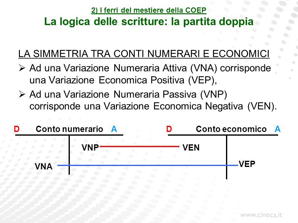 www.cineca.it 2) I ferri del mestiere della COEP La logica delle scritture: la partita doppia LA SIMMETRIA TRA CONTI NUMERARI E ECONOMICI Ad una Varia
