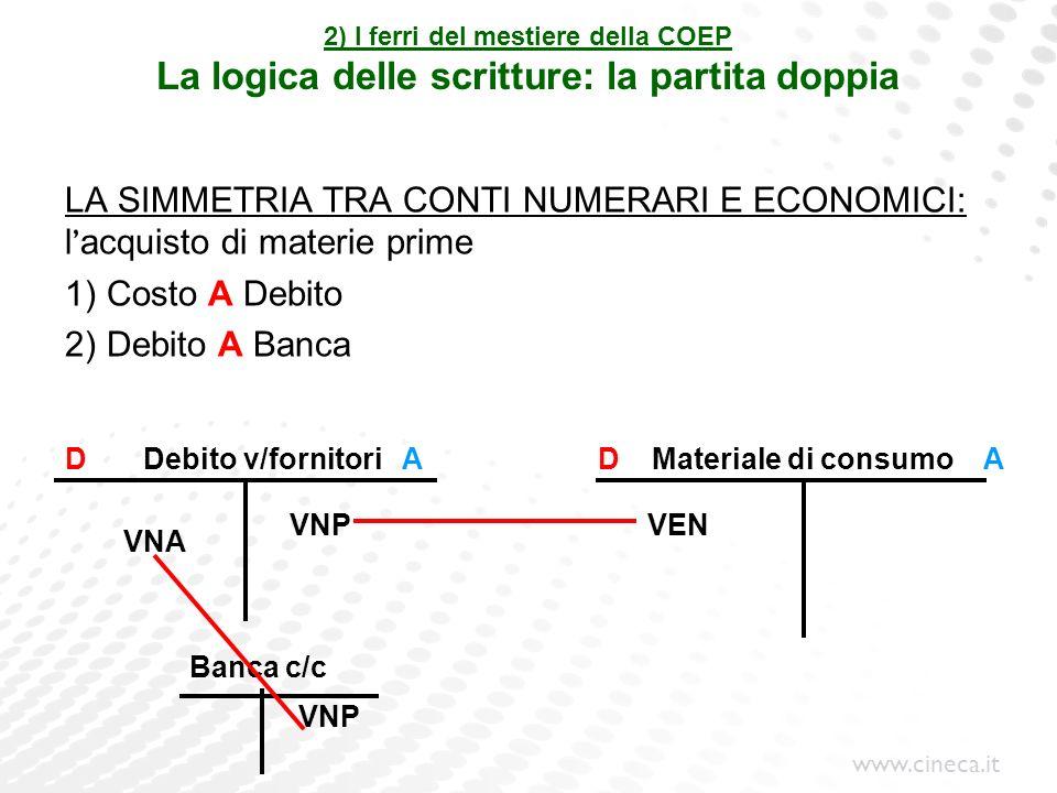 www.cineca.it 2) I ferri del mestiere della COEP La logica delle scritture: la partita doppia LA SIMMETRIA TRA CONTI NUMERARI E ECONOMICI: l acquisto