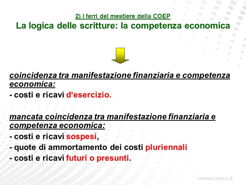 www.cineca.it 2) I ferri del mestiere della COEP La logica delle scritture: la competenza economica coincidenza tra manifestazione finanziaria e compe