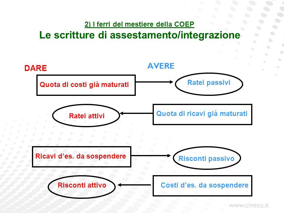 www.cineca.it 2) I ferri del mestiere della COEP Le scritture di assestamento/integrazione DARE AVERE Quota di costi già maturati Ricavi des. da sospe