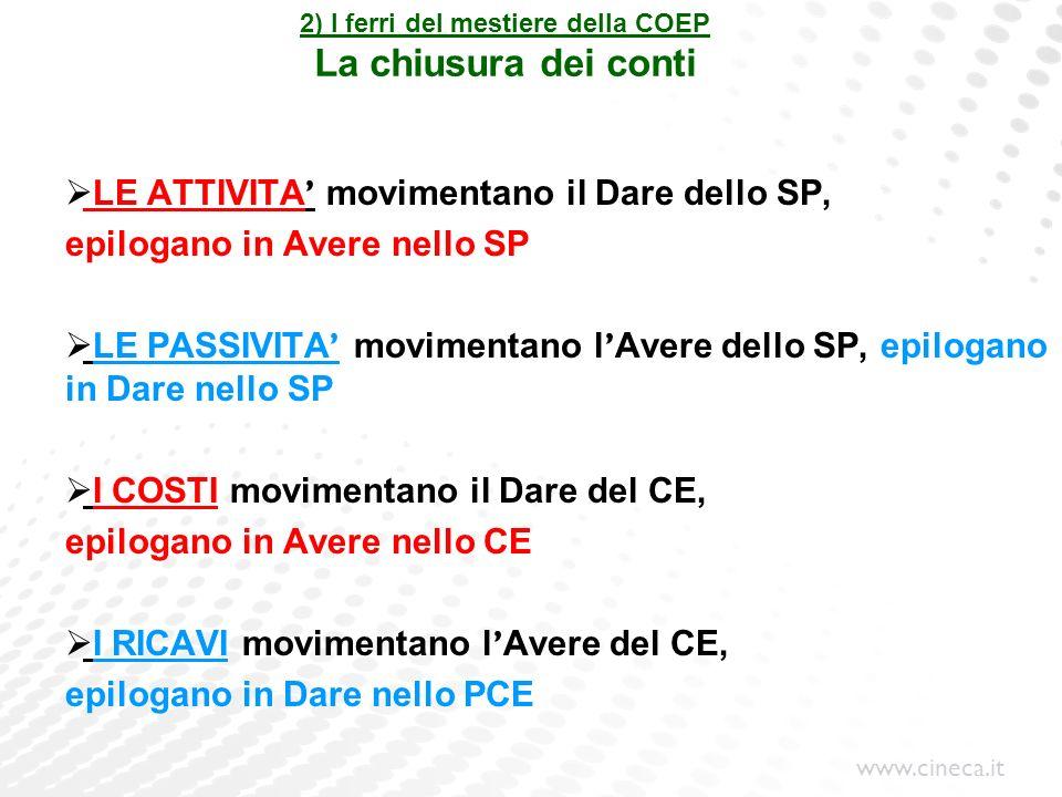 www.cineca.it 2) I ferri del mestiere della COEP La chiusura dei conti LE ATTIVITA movimentano il Dare dello SP, epilogano in Avere nello SP LE PASSIV