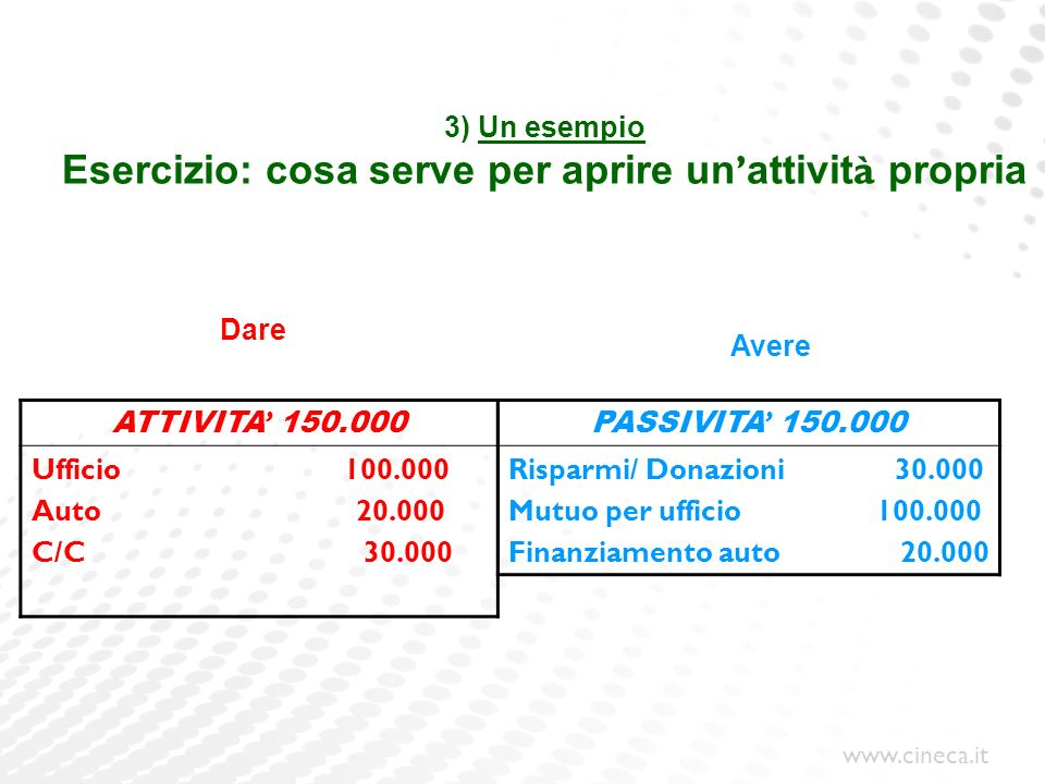www.cineca.it 3) Un esempio Esercizio: cosa serve per aprire un attivit à propria ATTIVITA 150.000 Ufficio 100.000 Auto 20.000 C/C 30.000 PASSIVITA 15