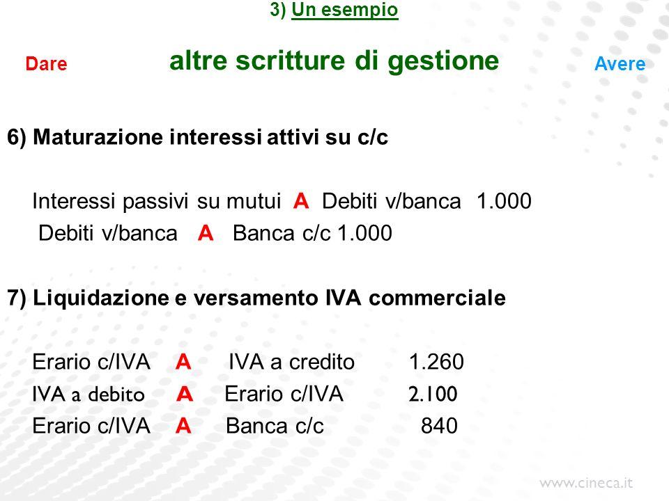 www.cineca.it 3) Un esempio altre scritture di gestione 6) Maturazione interessi attivi su c/c Interessi passivi su mutui A Debiti v/banca 1.000 Debit